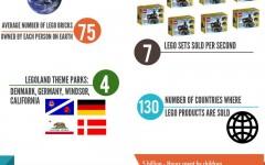 Infographic: Legos