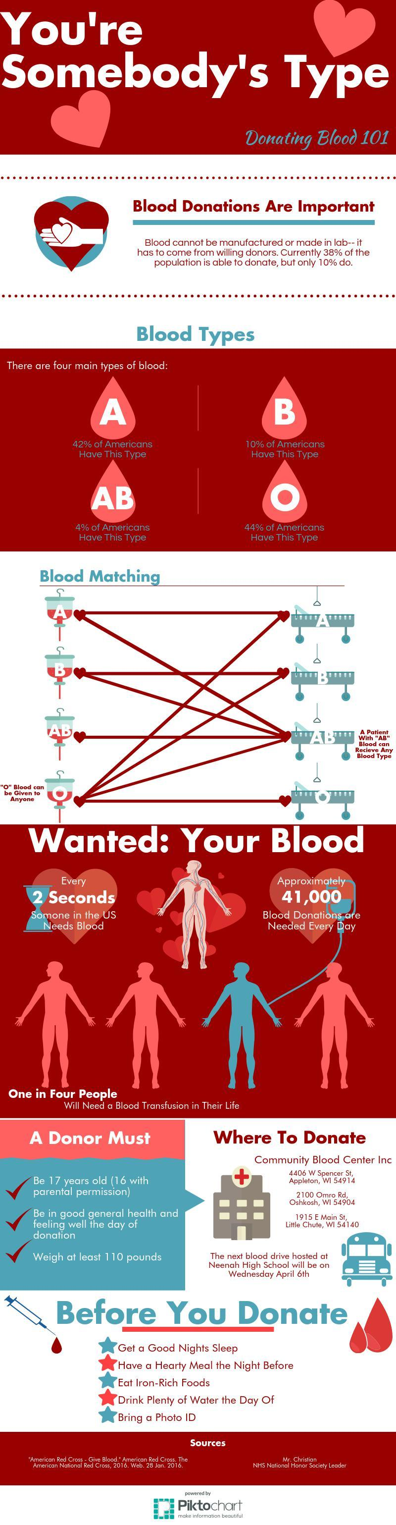 blood-donations