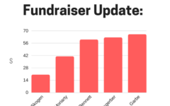 Update: 5th Mod Hurricane Relief Fundraiser