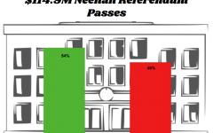 Infographic: Neenah Referendum Passes