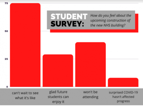 Infographic Displays Feelings of Student Body on New High School