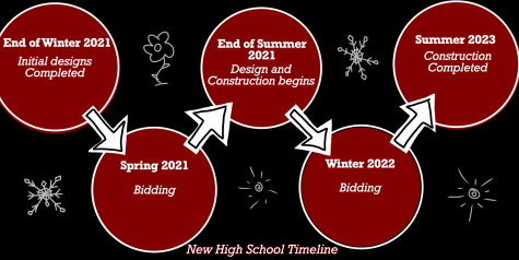 Timeline Showcases Overview of New High School