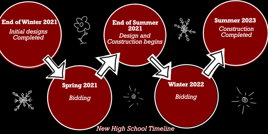 Timeline Showcases Overview of New High School's Predicted Building Process